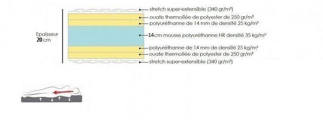 WHITE LABEL - Matelas en mousse-WHITE LABEL-Matelas EXCELLENCE LITERIE longueur couchage 200 c