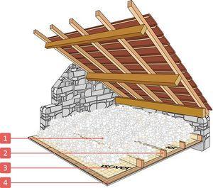 Verlorene Dachbodenisolierung